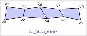 Obrázek 9: Grafické primitivum GL_QUAD_STRIP