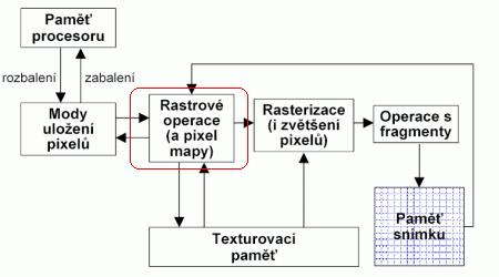 Část vykreslovacího řetězce určená pro práci s rastrovými daty
