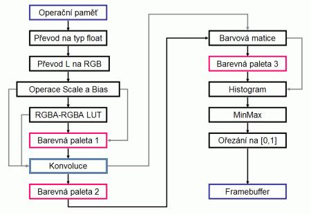 Část vykreslovacího řetězce s vyznačeným modulem pro provádění konvoluce