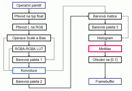 Umístění minmax tabulek ve vykreslovacím řetězci