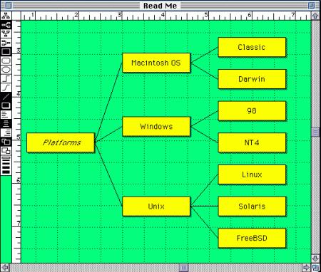 Tvorba schémat v outline editoru MORE
