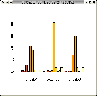 Druhý sloupcový graf