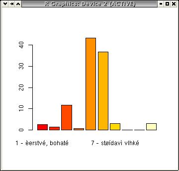 Třetí sloupcový graf