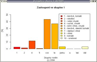 Pátý sloupcový graf