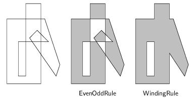 vyplňování polygonů