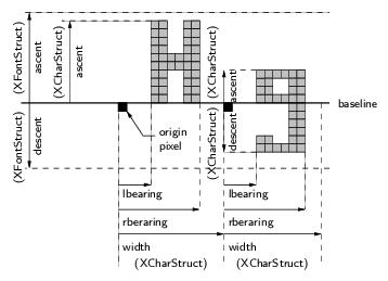 metriky fontů