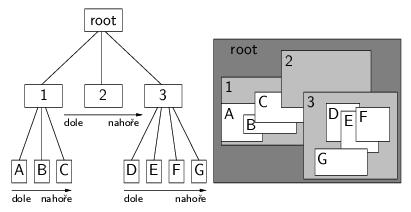 strom oken