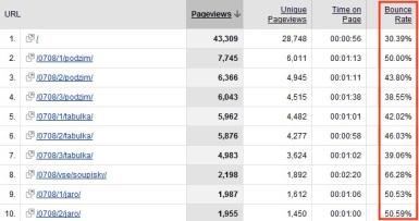 Bounce rate v Google Analytics