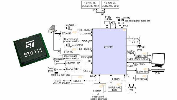 Amiko SHD-8900 Alien proces
