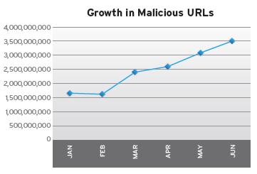 Vývoj nebezpečných URL