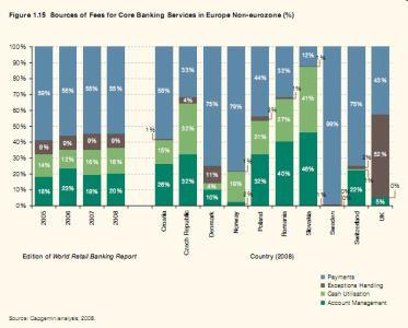 Struktura poplatků v nečlenských zemích Eurozóny