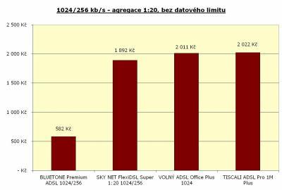 Rychlost 1024/256 kbit/s - agregace 1:20