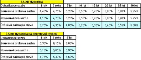 Úrokové sazby hypoték ČSOB
