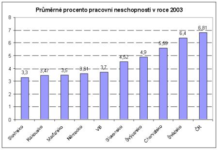 Průměrné procento pracovní neschopnosti v roce 2003