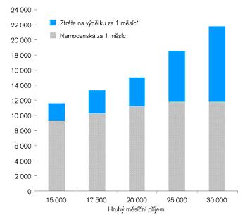 Výpadek příjmů při nemoci
