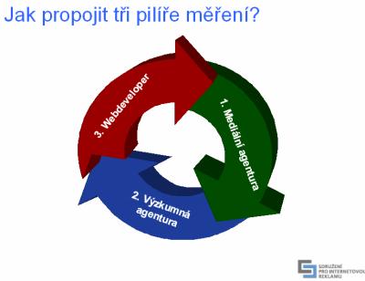 Jak propojit tři pilíře měření