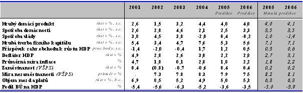 Hlavní makroekonomické indikátory