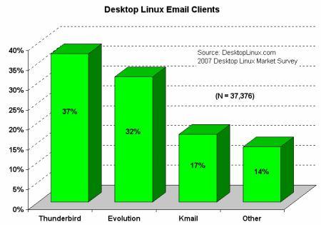 E-mail klienti