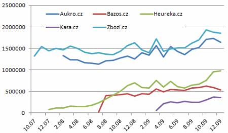 Aukro vs Zbozi - graf 1