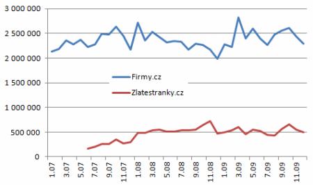 graf 8 - firmy vs zlatestranky