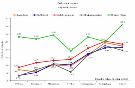 graf - zpravodajství