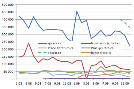 graf 7 - pracovní servery