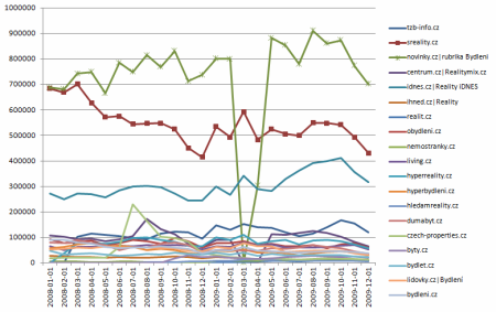 graf 6 - realitní servery