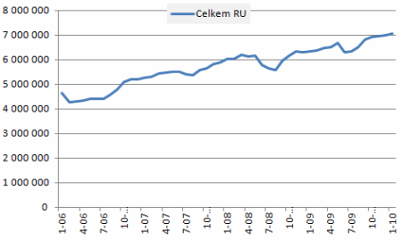 2010-14-cesky-internet-po-mesicich