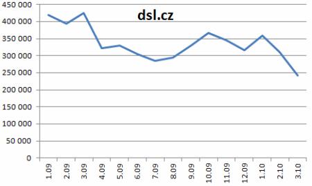 2010-17-dsl-cz