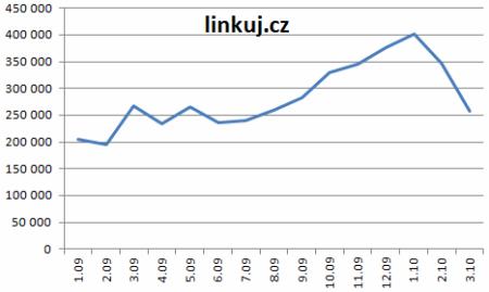 2010-17-linkuj-cz