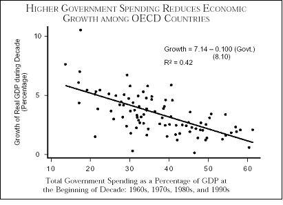 Redukce růstu vlivem vyšších vládních výdajů