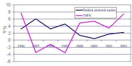 Reálná úroková míra a THFK