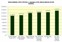3072/256 kbit/s, agregace 1:50, datový limit 20 GB, roční náklad