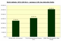 3072/256 kbit/s, agregace 1:50, bez limitu, roční náklady