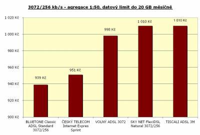 Rychlost 3072/256 kbit/s - agregace 1:50