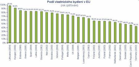 Podíl vlastnického bydlení v EU