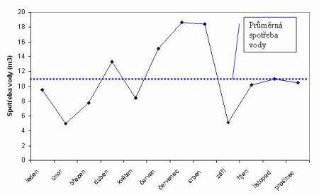 Spotřeba vody v jednotlivých měsících a průměrná spotřeba