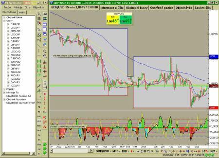 Visual Trading