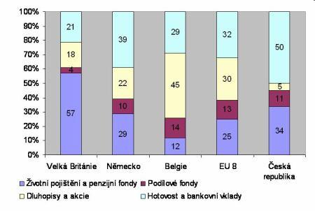 Struktura portfolia českých domácností