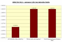 4096/512 kbit/s, agregace 1:50, bez limitu