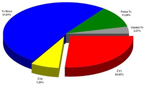 ATO - celoroční podíly 1998