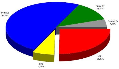 ATO - celoroční podíly 1999