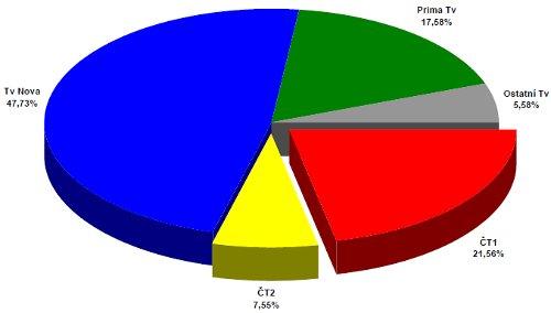 ATO - celoroční podíly 2001