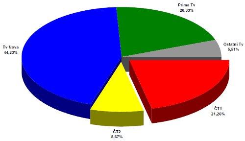 ATO - celoroční podíly 2002