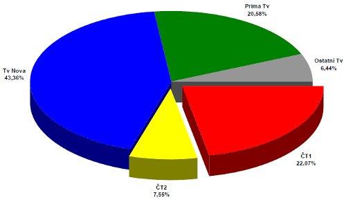 ATO - celoroční podíly 2003
