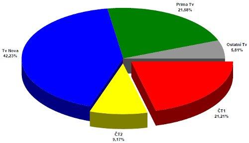 ATO - celoroční podíly 2004