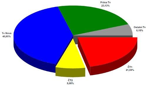 ATO - celoroční podíly 2005