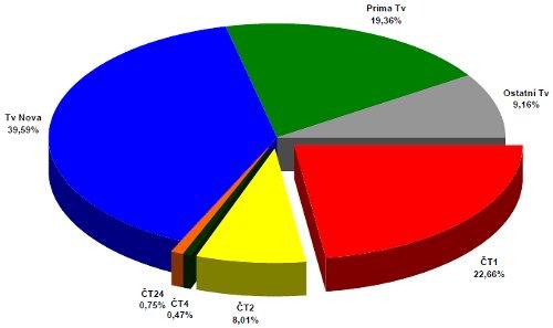 ATO - celoroční podíly 2007