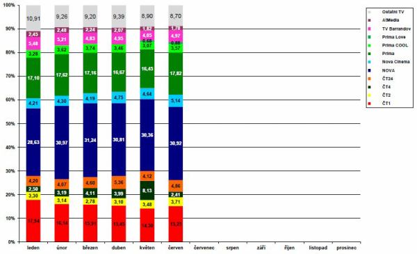 ATO - měsíční podíly televizí 2011