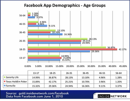 Facebook Apps Age